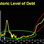 """Global Debt Crosses $100 Trillion, Rises By $30 Trillion Since 2007; $27 Trillion Is """"Foreign-Held"""""""