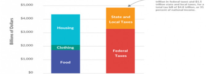 America Spend More on Taxes than Food, Clothing, and Housing Combined (Graphic)