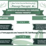 Here's Why You Should Become Self-Employed Massage Therapist [Infographic]